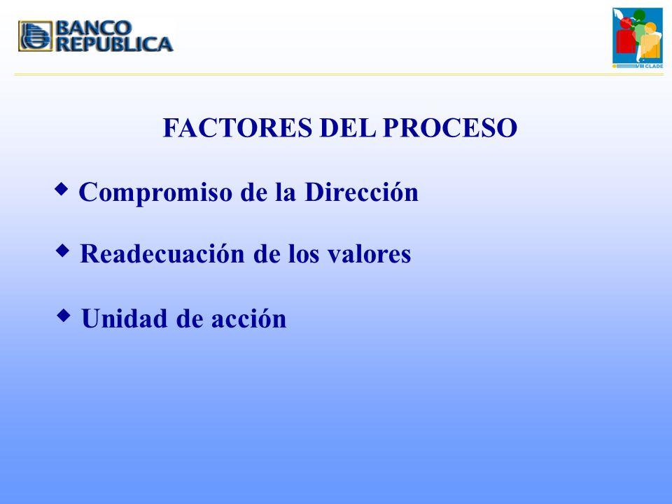 FACTORES DEL PROCESO w Compromiso de la Dirección w Readecuación de los valores w Unidad de acción
