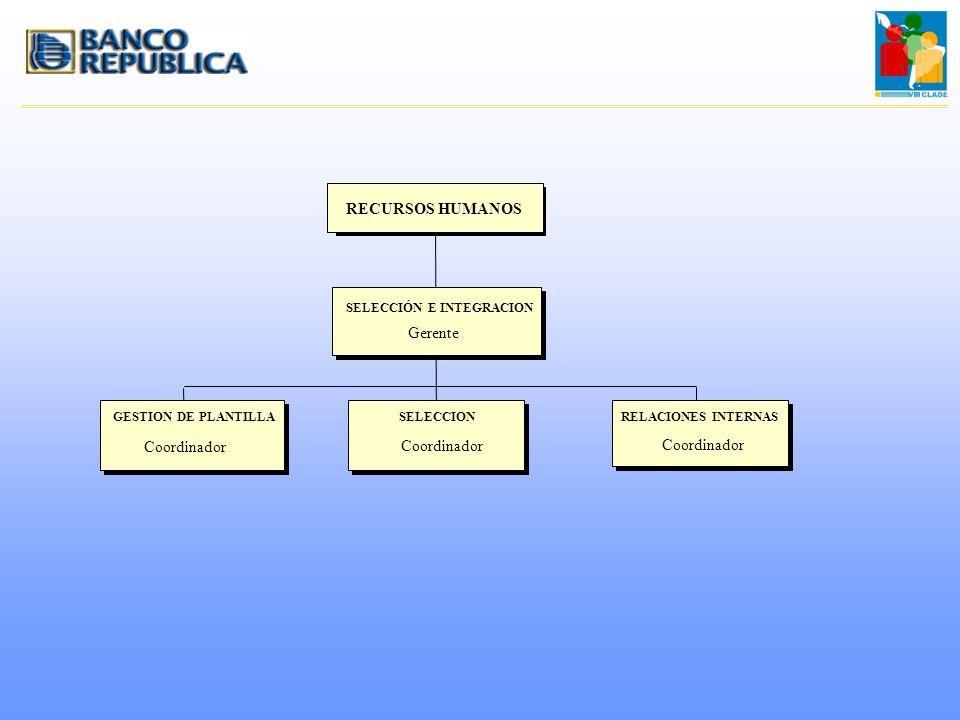GESTION DE PLANTILLARELACIONES INTERNASSELECCION Coordinador Gerente SELECCIÓN E INTEGRACION RECURSOS HUMANOS