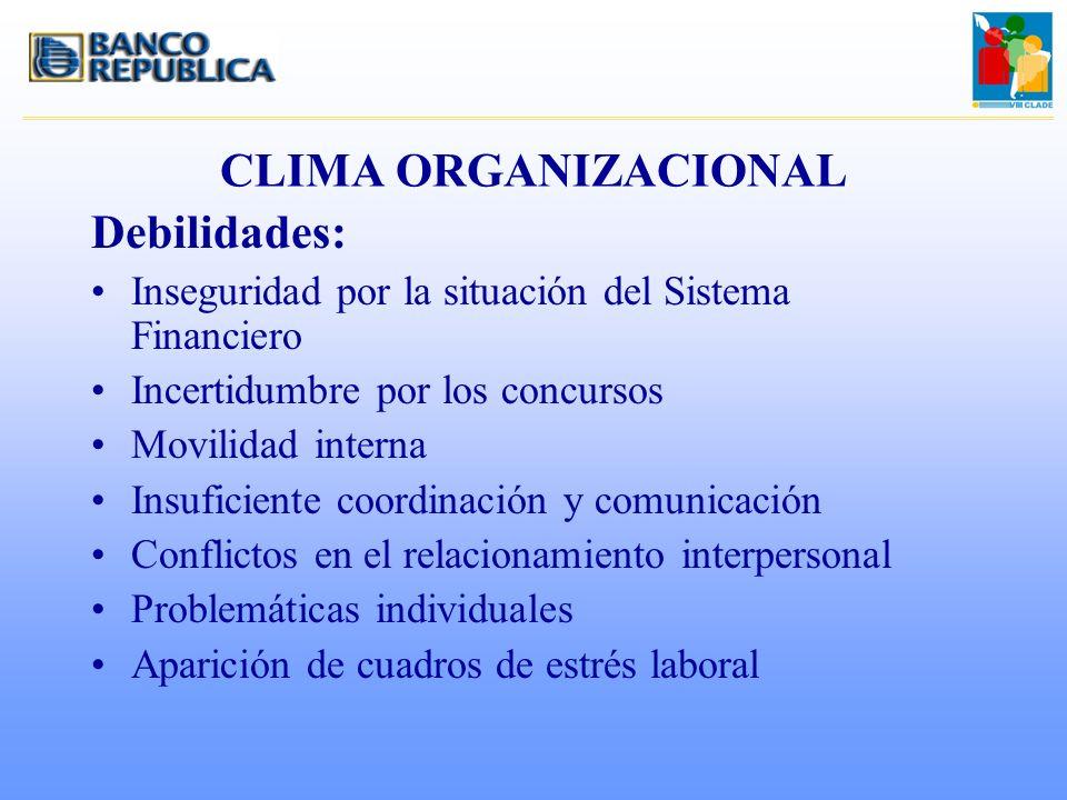 CLIMA ORGANIZACIONAL Debilidades: Inseguridad por la situación del Sistema Financiero Incertidumbre por los concursos Movilidad interna Insuficiente c