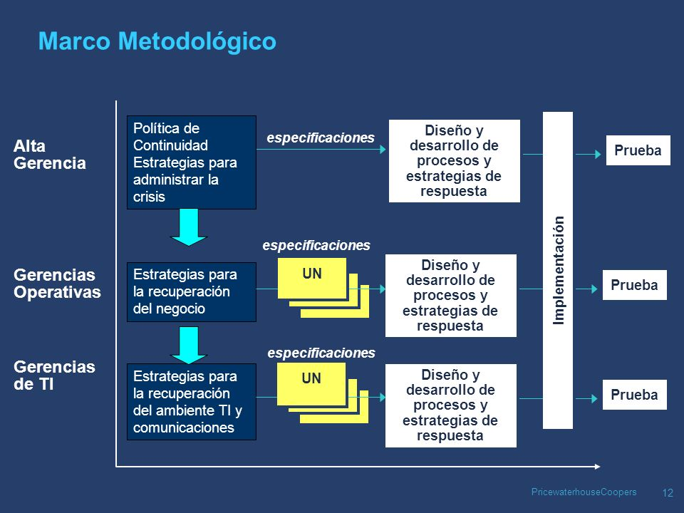 PricewaterhouseCoopers 12 Prueba Implementación Marco Metodológico Alta Gerencia Gerencias Operativas Gerencias de TI Diseño y desarrollo de procesos y estrategias de respuesta especificaciones Política de Continuidad Estrategias para administrar la crisis Estrategias para la recuperación del negocio Simulación Simulación Simulación Simulación Diseño y desarrollo de procesos y estrategias de respuesta UN UN especificaciones Estrategias para la recuperación del ambiente TI y comunicaciones Simulación Simulación Simulación Simulación Diseño y desarrollo de procesos y estrategias de respuesta UN UN especificaciones