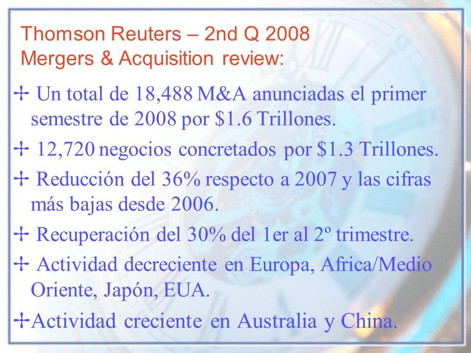 Un total de 18,488 M&A anunciadas el primer semestre de 2008 por $1.6 Trillones. 12,720 negocios concretados por $1.3 Trillones. Reducción del 36% res