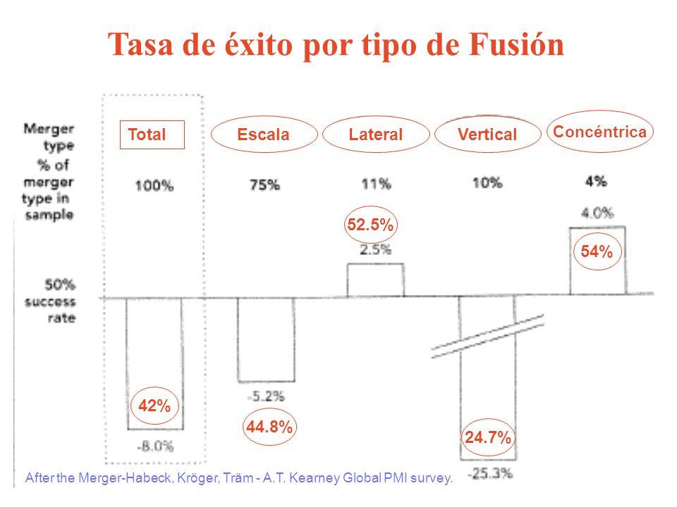Tasa de éxito por tipo de Fusión Total EscalaLateralVertical Concéntrica 42% 44.8% 52.5% 24.7% 54% After the Merger-Habeck, Kröger, Träm - A.T. Kearne