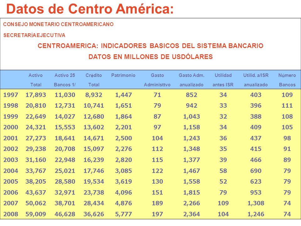 Datos de Centro América: CONSEJO MONETARIO CENTROAMERICANO SECRETARÍA EJECUTIVA CENTROAMERICA: INDICADORES BASICOS DEL SISTEMA BANCARIO DATOS EN MILLO