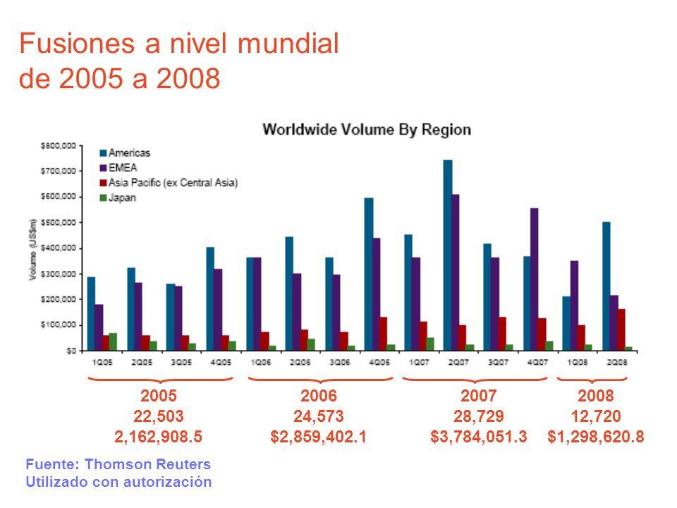Fusiones a nivel mundial de 2005 a 2008 2008 12,720 $1,298,620.8 Fuente: Thomson Reuters Utilizado con autorización 2007 28,729 $3,784,051.3 2006 24,5