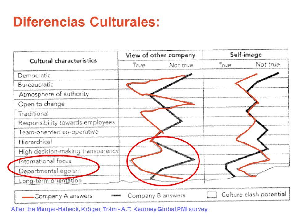 Diferencias Culturales: After the Merger-Habeck, Kröger, Träm - A.T. Kearney Global PMI survey.