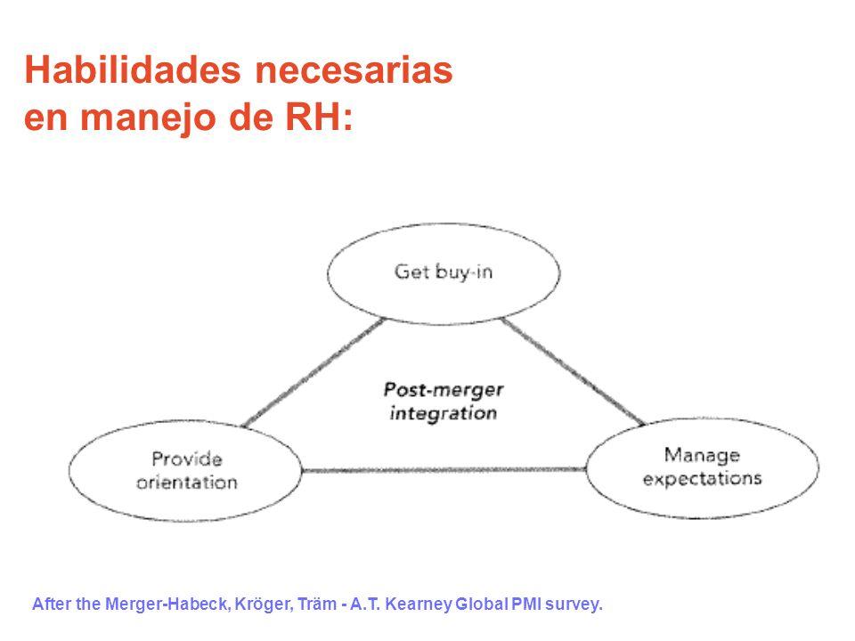 After the Merger-Habeck, Kröger, Träm - A.T. Kearney Global PMI survey. Habilidades necesarias en manejo de RH: