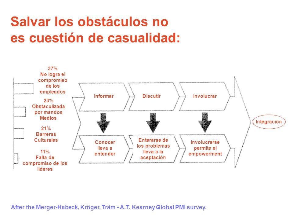 After the Merger-Habeck, Kröger, Träm - A.T. Kearney Global PMI survey. Salvar los obstáculos no es cuestión de casualidad: 37% No logra el compromiso