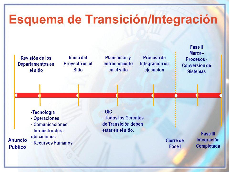 Anuncio Público Inicio del Proyecto en el Sitio Proceso de Integración en ejecución Revisión de los Departamentos en el sitio - Tecnología Tecnología