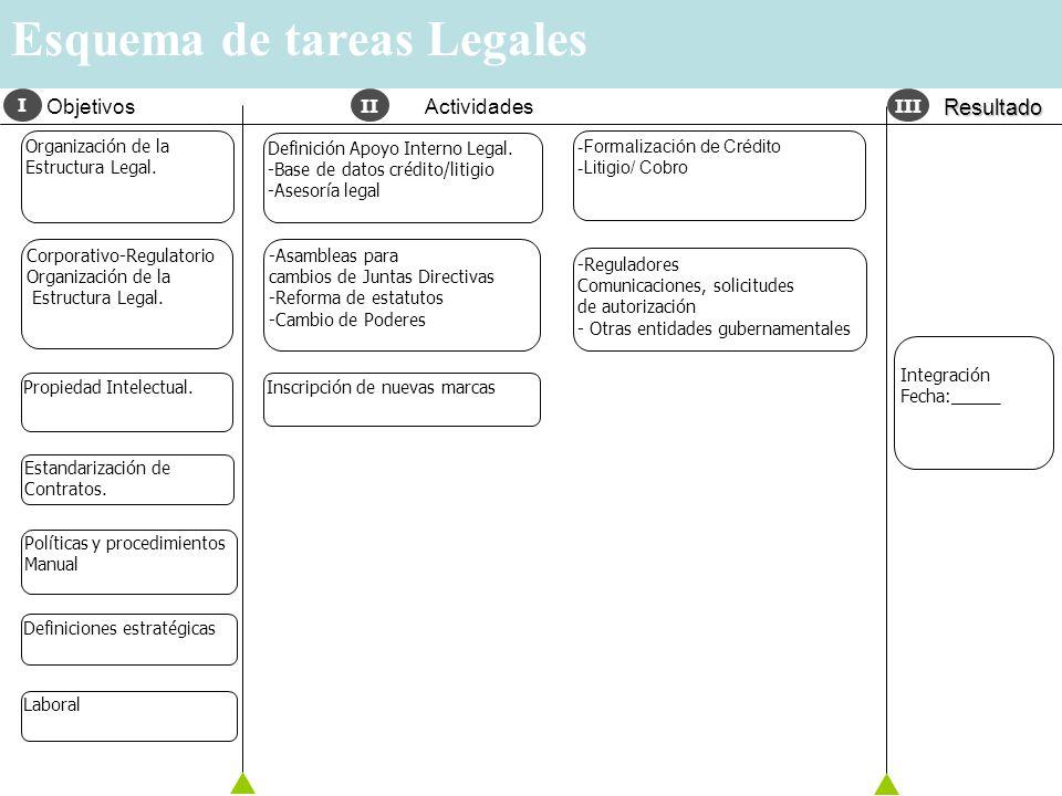 Credit Card Platform Project: Puerto Rico TECHNOLOGY AND ISC ACTIVITIES Esquema de tareas Legales Inscripción de nuevas marcas -Reguladores Comunicaci