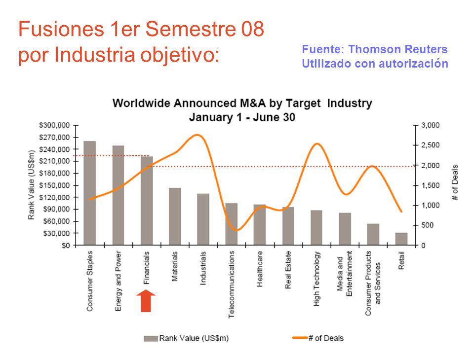 Fusiones 1er Semestre 08 por Industria objetivo: Fuente: Thomson Reuters Utilizado con autorización