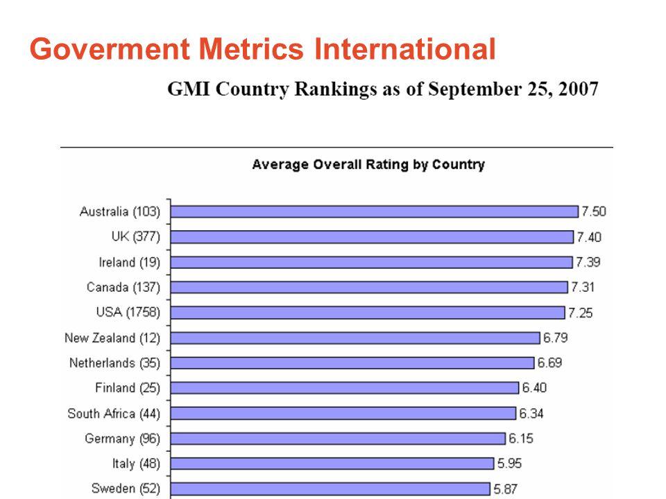 Goverment Metrics International