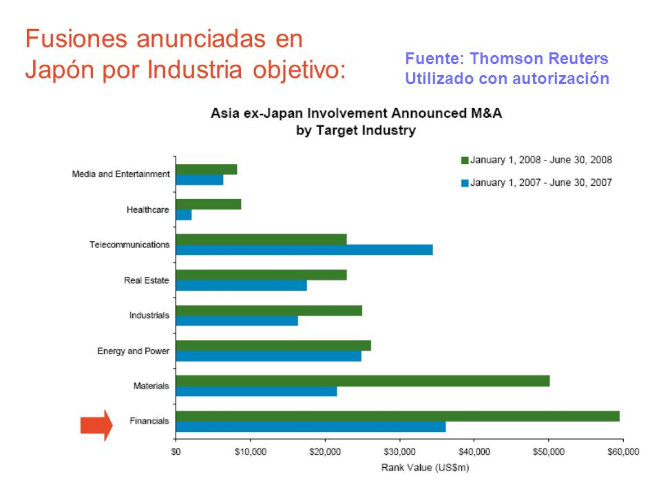 Fusiones anunciadas en Japón por Industria objetivo: Fuente: Thomson Reuters Utilizado con autorización
