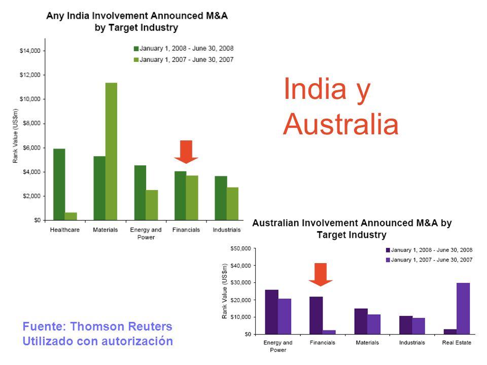 India y Australia Fuente: Thomson Reuters Utilizado con autorización