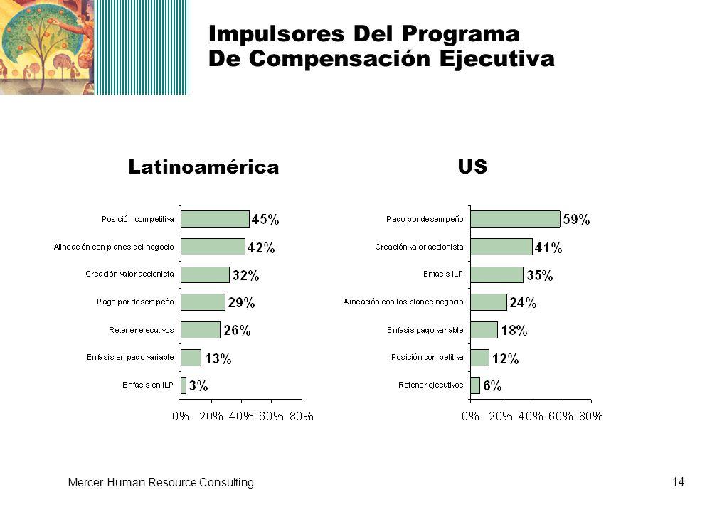 14 Mercer Human Resource Consulting LatinoaméricaUS Impulsores Del Programa De Compensación Ejecutiva
