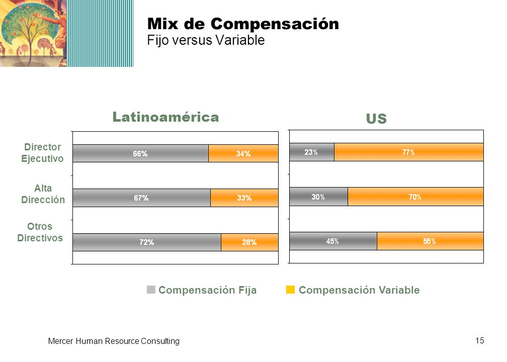 15 Mercer Human Resource Consulting Mix de Compensación Fijo versus Variable Latinoamérica US Compensación FijaCompensación Variable Director Ejecutiv