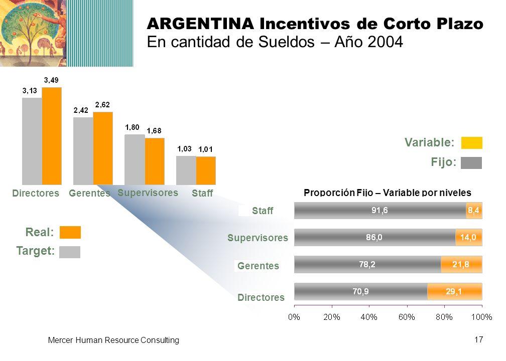 17 Mercer Human Resource Consulting ARGENTINA Incentivos de Corto Plazo En cantidad de Sueldos – Año 2004 Proporción Fijo – Variable por niveles Direc