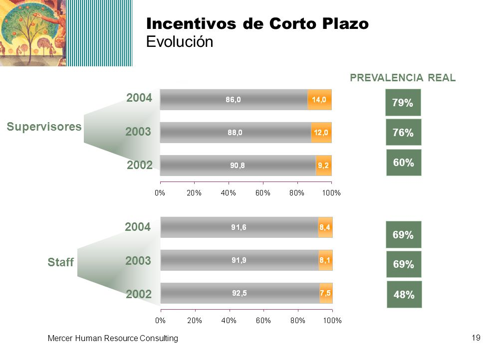 19 Mercer Human Resource Consulting Incentivos de Corto Plazo Evolución Supervisores Staff 2004 2003 2002 2004 2003 2002 PREVALENCIA REAL 79% 76% 60%