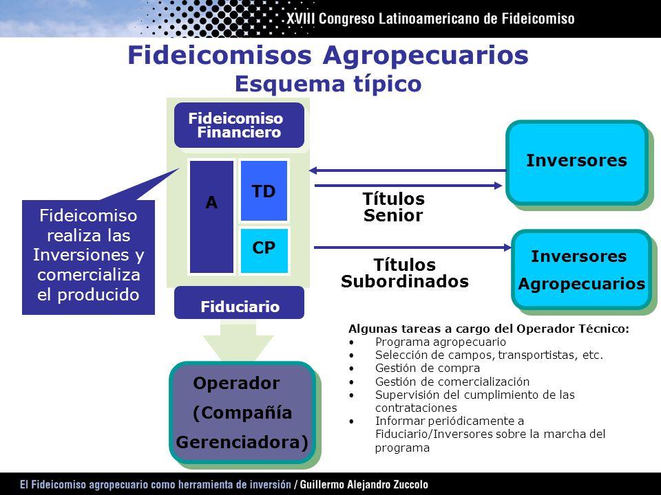 Fideicomisos Agropecuarios Esquema típico Inversores Agropecuarios Inversores Agropecuarios TD CP A Inversores Títulos Senior Títulos Subordinados Fid