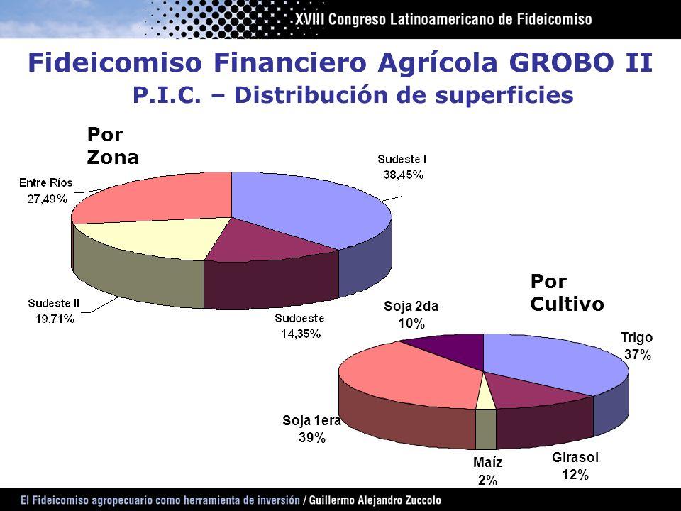 Fideicomiso Financiero Agrícola GROBO II P.I.C. – Distribución de superficies Por Zona Por Cultivo Trigo 37% Girasol 12% Maíz 2% Soja 1era 39% Soja 2d