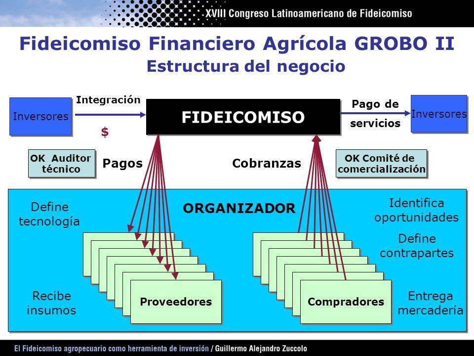 FIDEICOMISO Proveedores Compradores OK Auditor técnico OK Auditor técnico OK Comité de comercialización OK Comité de comercialización PagosCobranzas R