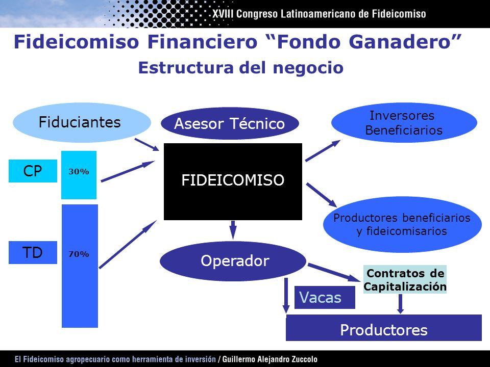 Fideicomiso Financiero Fondo Ganadero Estructura del negocio CP TD Asesor Técnico FIDEICOMISO Operador Productores Vacas Fiduciantes Inversores Benefi