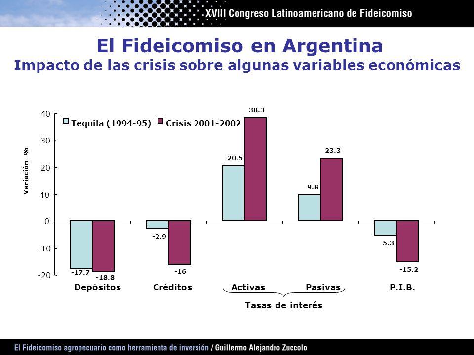 -2.9 20.5 9.8 -5.3 -16 38.3 23.3 -15.2 -17.7 -18.8 -20 -10 0 10 20 30 40 DepósitosCréditosActivasPasivasP.I.B. Variación % Tequila (1994-95)Crisis 200