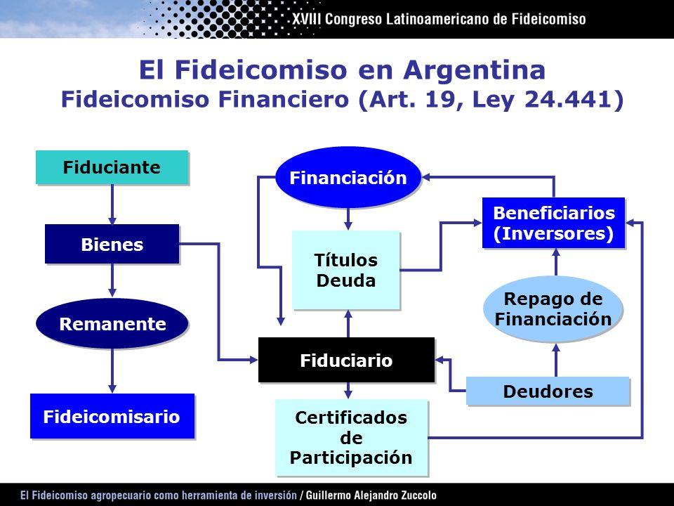 El Fideicomiso en Argentina Fideicomiso Financiero (Art. 19, Ley 24.441) Fiduciante Bienes Remanente Fideicomisario Financiación Títulos Deuda Títulos