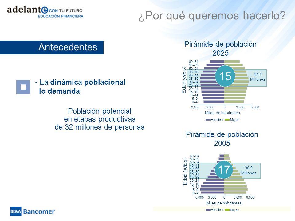 Población potencial en etapas productivas de 32 millones de personas ¿Por qué queremos hacerlo? Pirámide de población 2025 Miles de habitantes 6,0003,