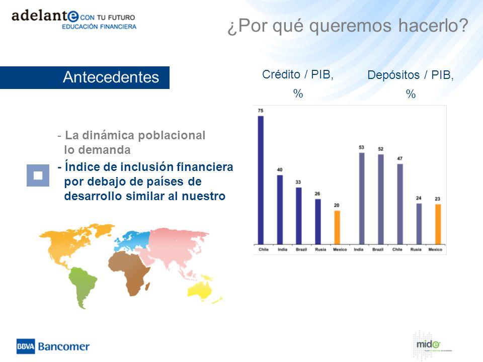 - La dinámica poblacional lo demanda - Índice de inclusión financiera por debajo de países de desarrollo similar al nuestro Depósitos / PIB, % Crédito