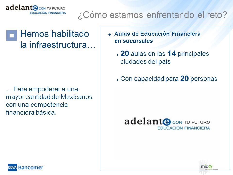 Aulas de Educación Financiera en sucursales Hemos habilitado la infraestructura… … Para empoderar a una mayor cantidad de Mexicanos con una competenci