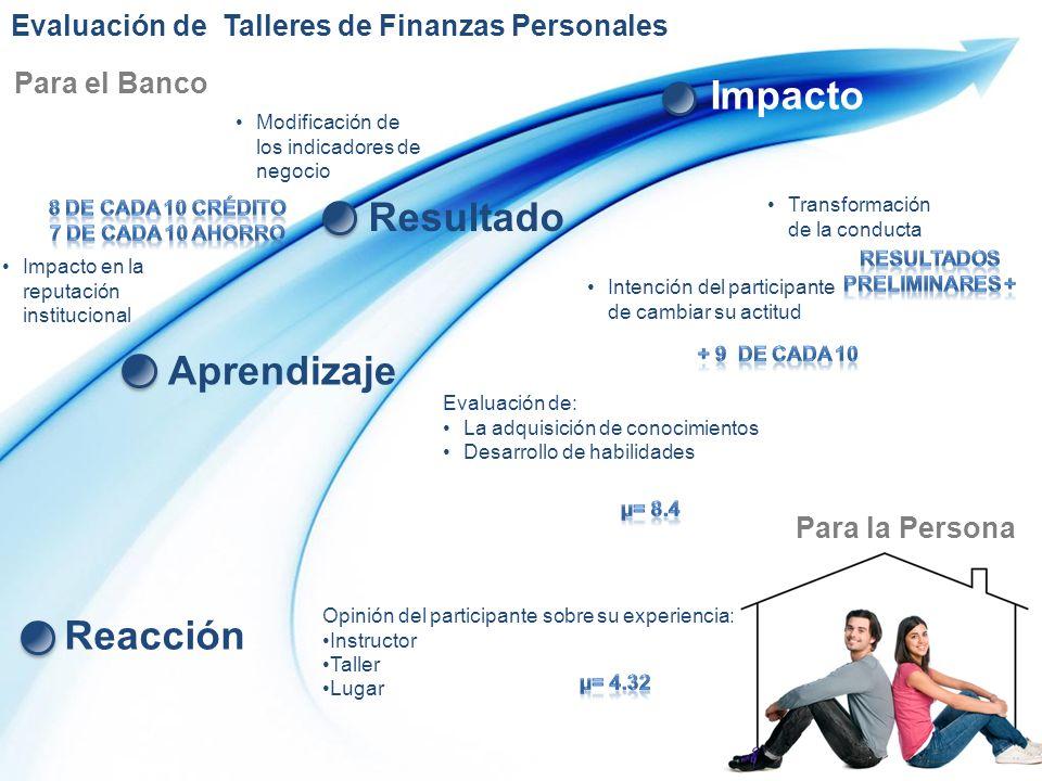 Reacción Aprendizaje Resultado Impacto Opinión del participante sobre su experiencia: Instructor Taller Lugar Evaluación de: La adquisición de conocim
