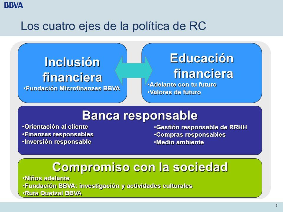 5 5 Los cuatro ejes de la política de RC Inclusión financiera Fundación Microfinanzas BBVAFundación Microfinanzas BBVAEducación financiera financiera