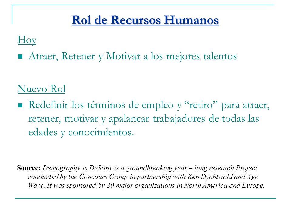 Rol de Recursos Humanos Hoy Atraer, Retener y Motivar a los mejores talentos Nuevo Rol Redefinir los términos de empleo y retiro para atraer, retener,
