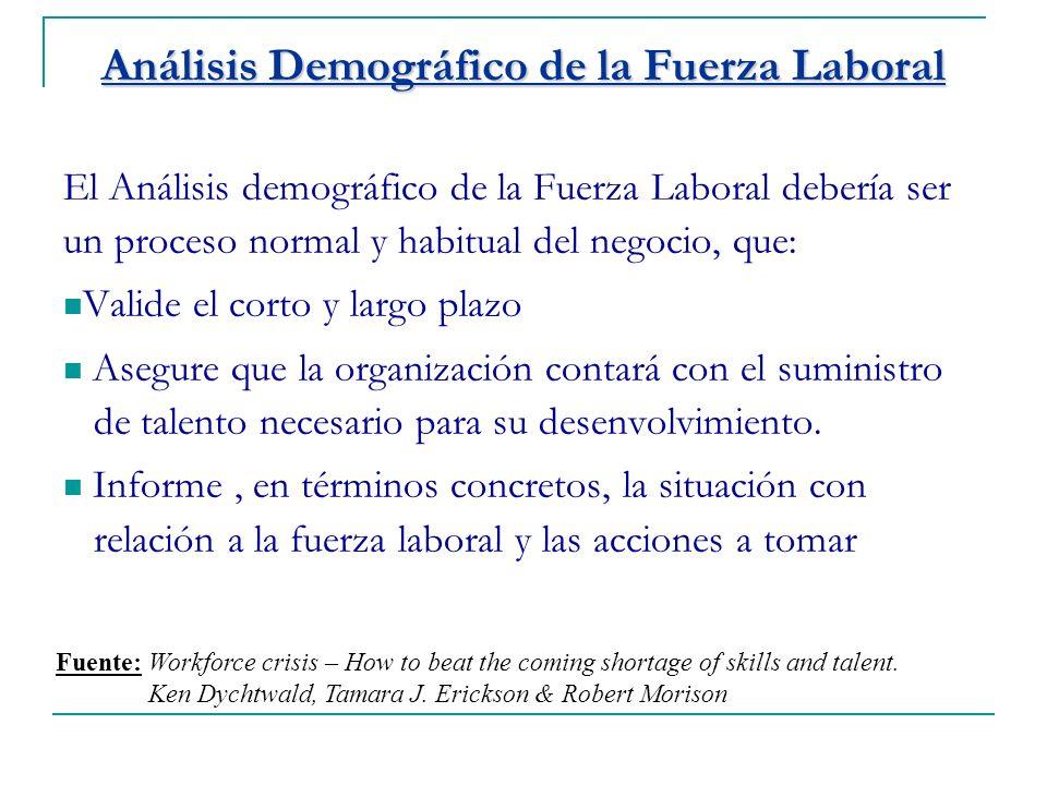Análisis Demográfico de la Fuerza Laboral El Análisis demográfico de la Fuerza Laboral debería ser un proceso normal y habitual del negocio, que: Valide el corto y largo plazo Asegure que la organización contará con el suministro de talento necesario para su desenvolvimiento.