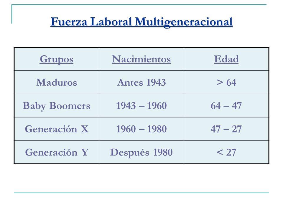 Fuerza Laboral Multigeneracional GruposNacimientosEdad MadurosAntes 1943> 64 Baby Boomers1943 – 196064 – 47 Generación X1960 – 198047 – 27 Generación YDespués 1980< 27