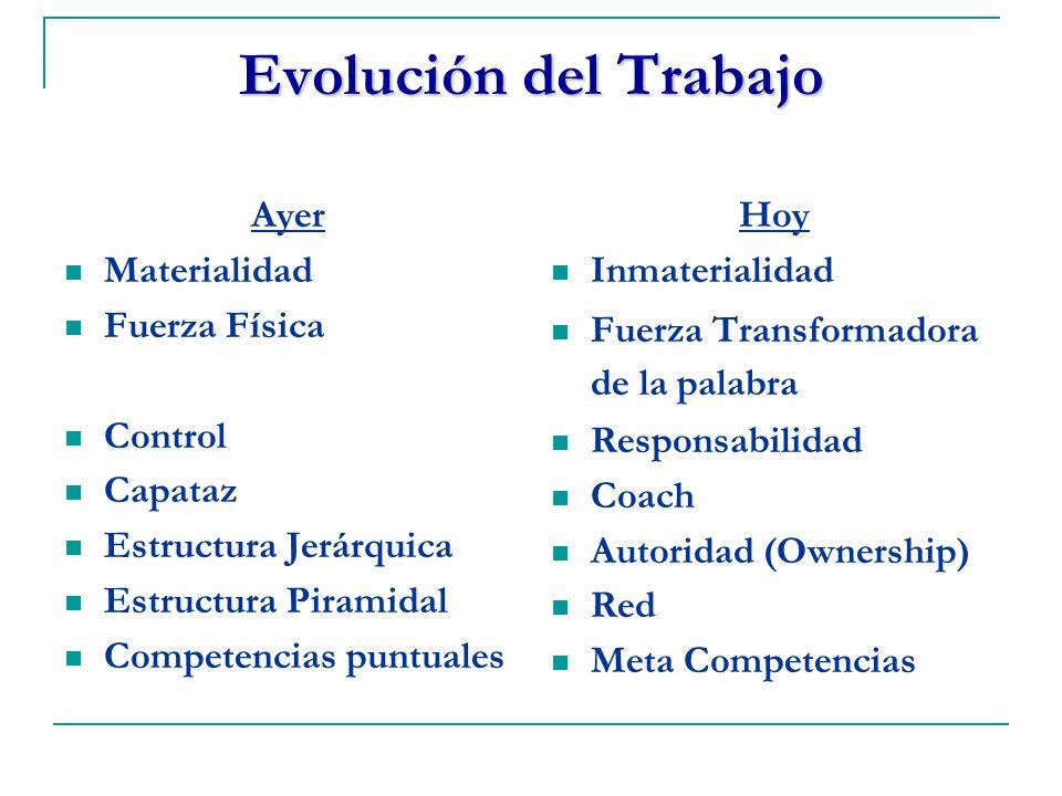 Evolución del Trabajo Ayer Materialidad Fuerza Física Control Capataz Estructura Jerárquica Estructura Piramidal Competencias puntuales Hoy Inmaterial