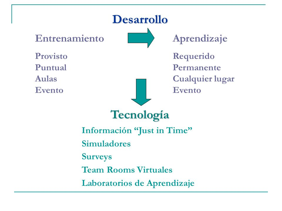 Desarrollo Entrenamiento Provisto Puntual Aulas Evento Aprendizaje Requerido Permanente Cualquier lugar Evento Información Just in Time Tecnología Sim