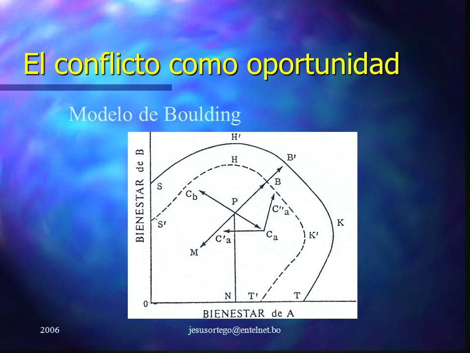 2006jesusortego@entelnet.bo El conflicto como oportunidad Modelo de Boulding