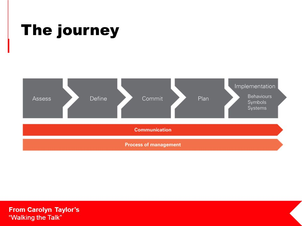 The journey From Carolyn Taylors Walking the Talk