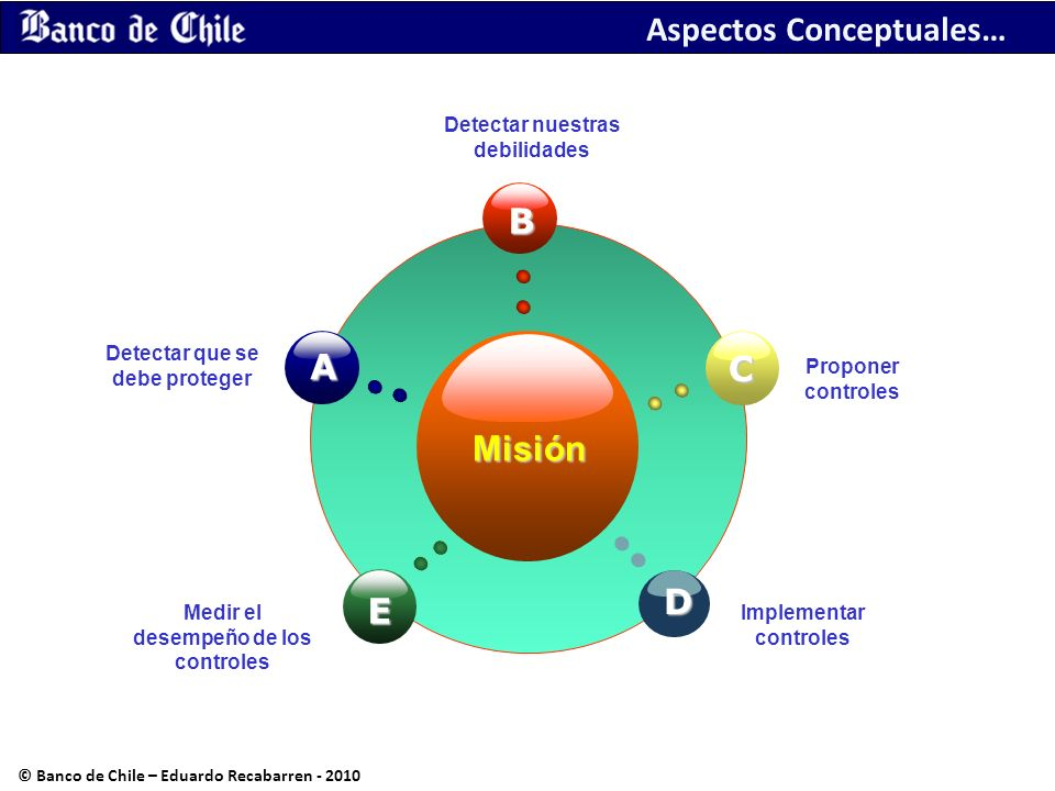 Misión © Banco de Chile – Eduardo Recabarren - 2010 Detectar nuestras debilidades Detectar que se debe proteger Medir el desempeño de los controles Im