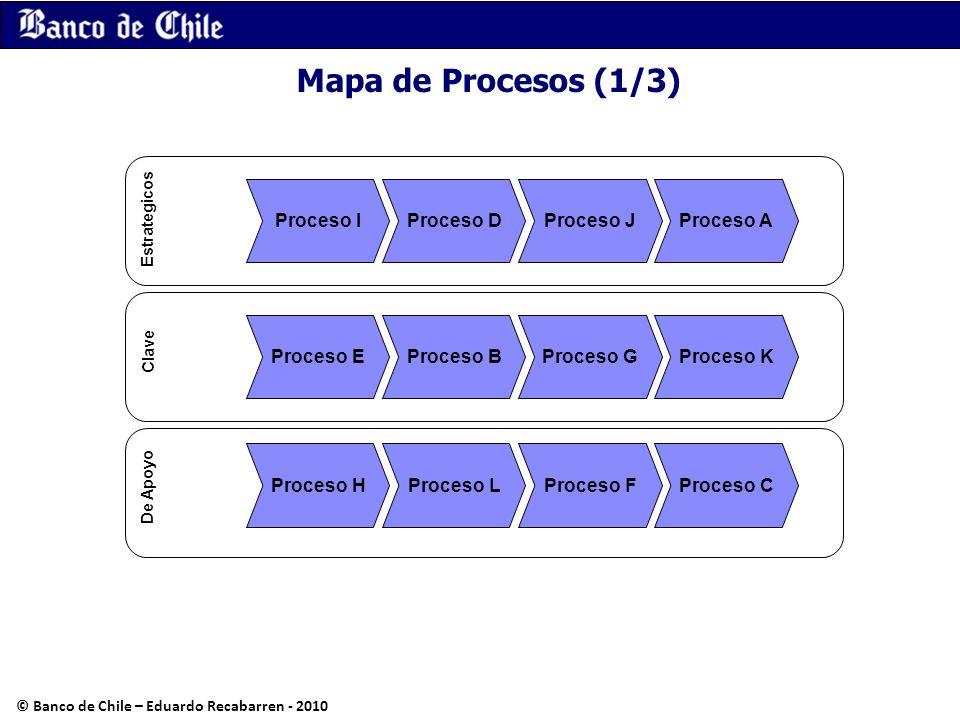 Mapa de Procesos (1/3) Proceso I Proceso EProceso B Proceso HProceso LProceso FProceso C Proceso GProceso K Proceso AProceso JProceso D Estrategicos C