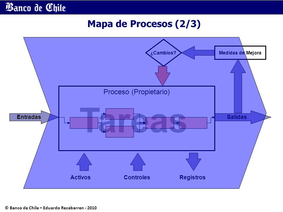 Mapa de Procesos (2/3) Tareas Proceso (Propietario) Salidas Medidas de Mejora ¿Cambios? Entradas ActivosRegistrosControles © Banco de Chile – Eduardo