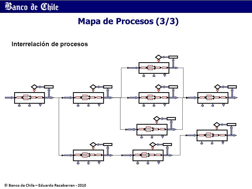Mapa de Procesos (3/3) Interrelación de procesos © Banco de Chile – Eduardo Recabarren - 2010