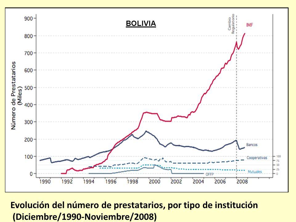 Evolución del número de prestatarios, por tipo de institución (Diciembre/1990-Noviembre/2008) BOLIVIA