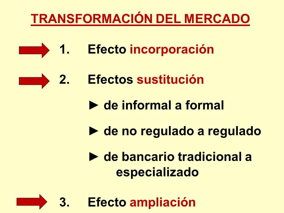 TRANSFORMACIÓN DEL MERCADO 1. Efecto incorporación 2. Efectos sustitución de informal a formal de no regulado a regulado de bancario tradicional a esp