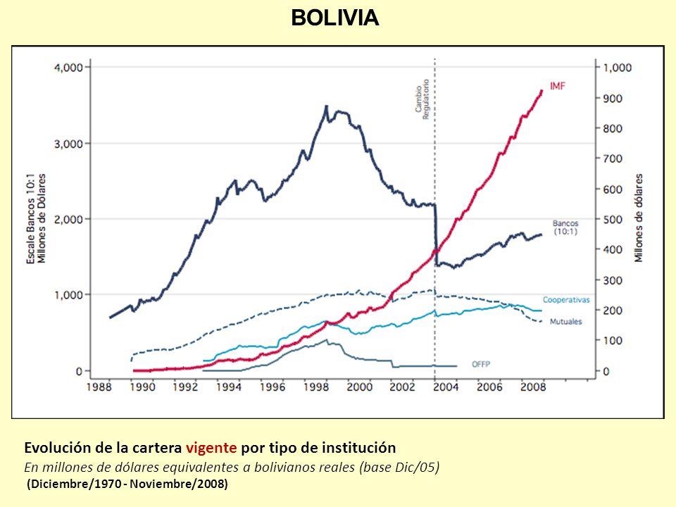 Evolución de la cartera vigente por tipo de institución En millones de dólares equivalentes a bolivianos reales (base Dic/05) (Diciembre/1970 - Noviem