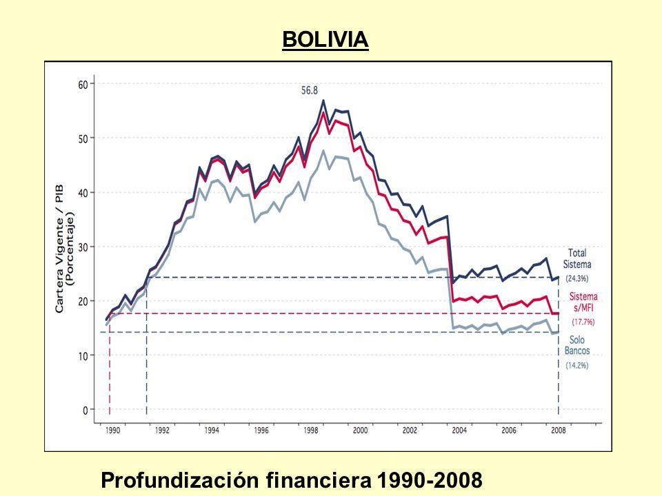 Profundización financiera 1990-2008