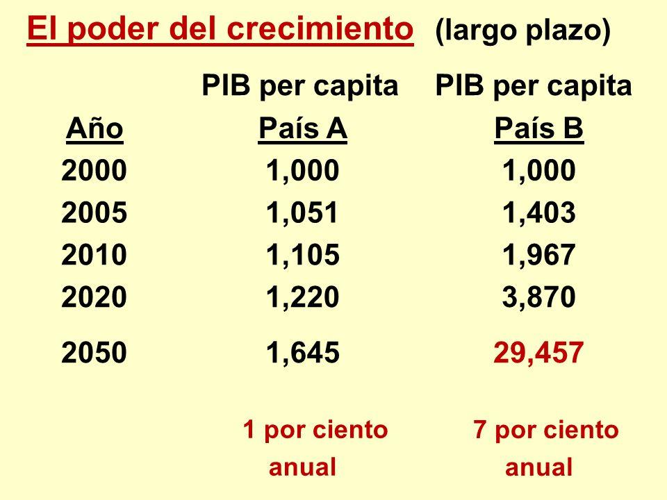 El poder del crecimiento (largo plazo) PIB per capita AñoPaís APaís B 20001,000 20051,0511,403 20101,1051,967 20201,2203,870 20501,64529,457 1 por cie