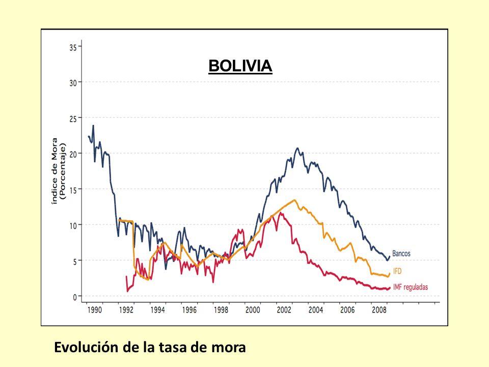 Evolución de la tasa de mora BOLIVIA