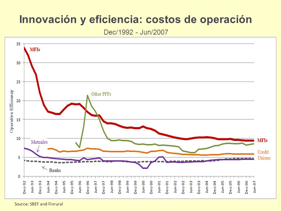 Innovación y eficiencia: costos de operación Dec/1992 - Jun/2007 Source: SBEF and Finrural